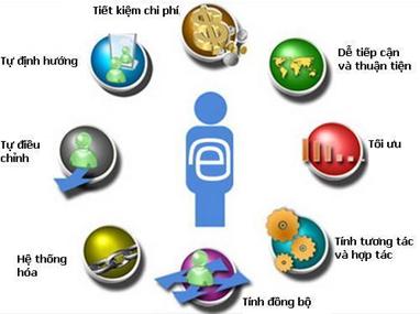 Hệ thống Quản lý Đào tạo trực tuyến nhân lực y tế