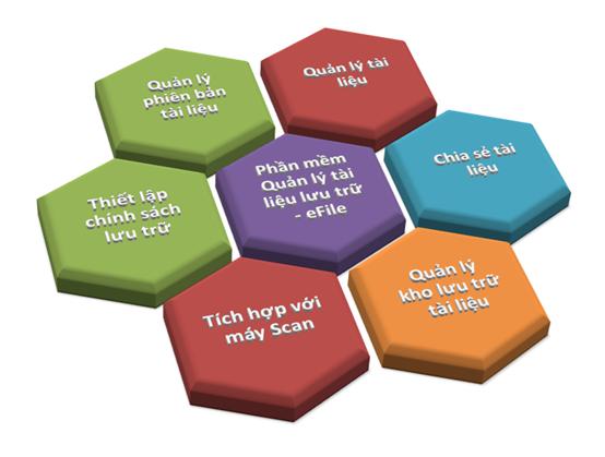 Phần mềm Quản lý tài liệu lưu trữ cho doanh nghiệp