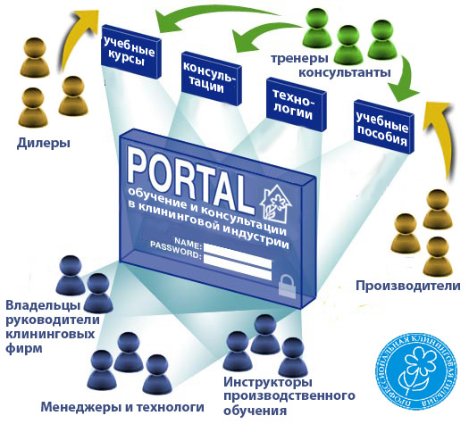 Ecommerce Portal Solutions Real Estate