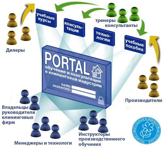 Cổng thông tin điện tử cho doanh nghiệp