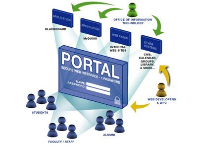 Giải pháp Cổng thông tin điện tử eGovPortal