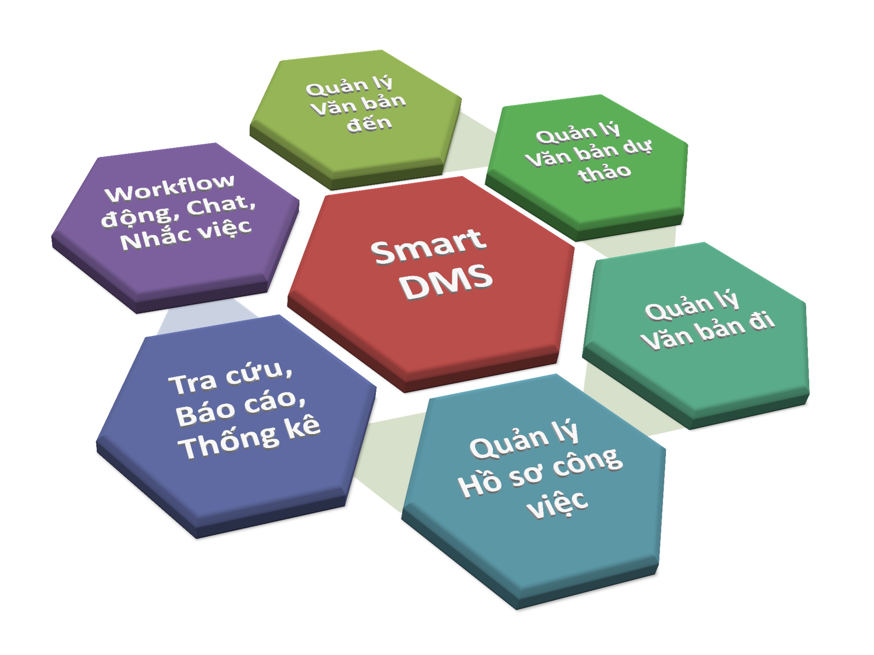 Document management system - SmartDMS