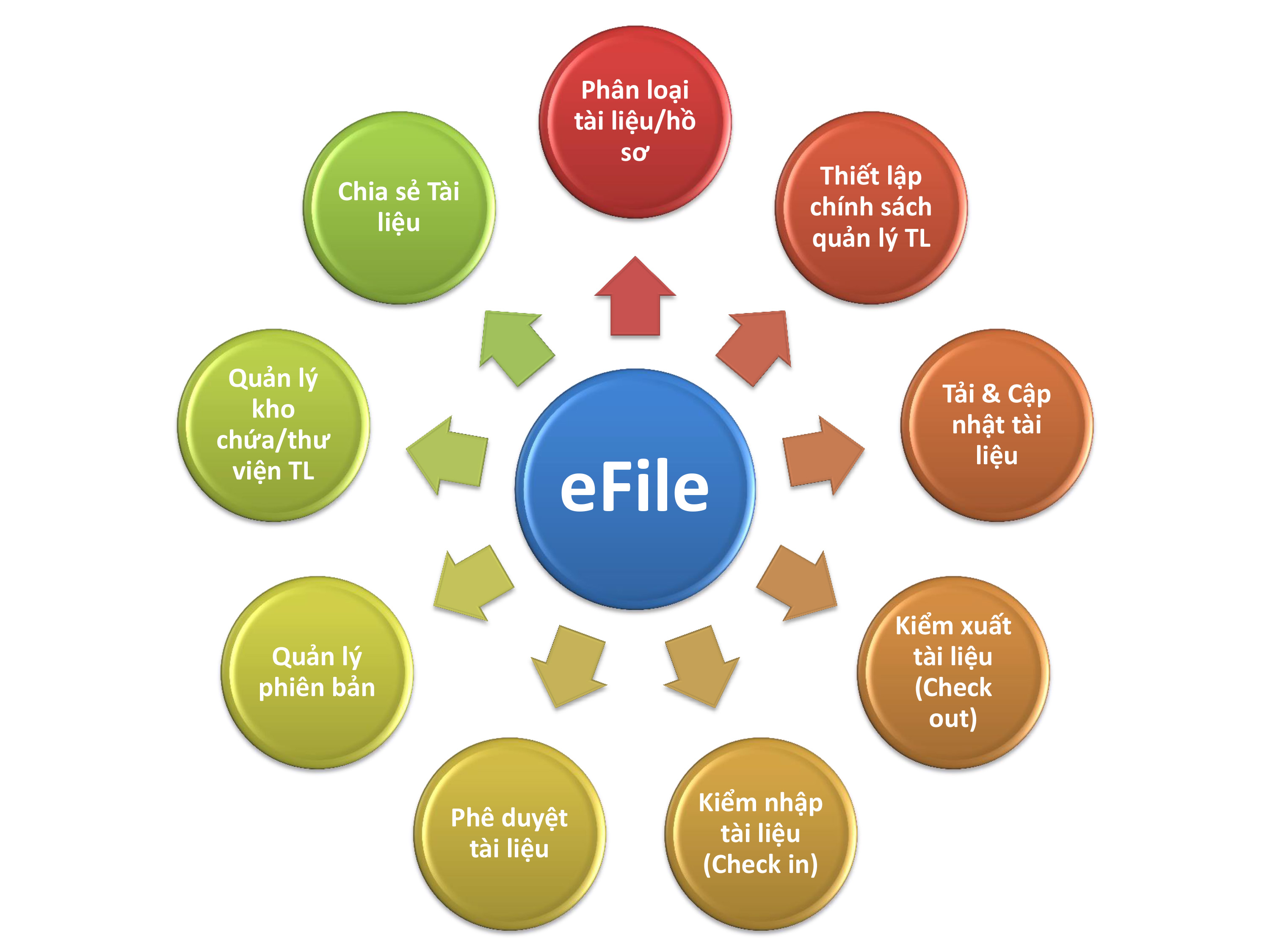 File management system - eFile