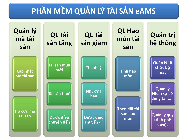 Phần mềm Quản lý tài sản cố định eAMS