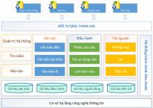 Phần mềm Quản lý văn bản điều hành